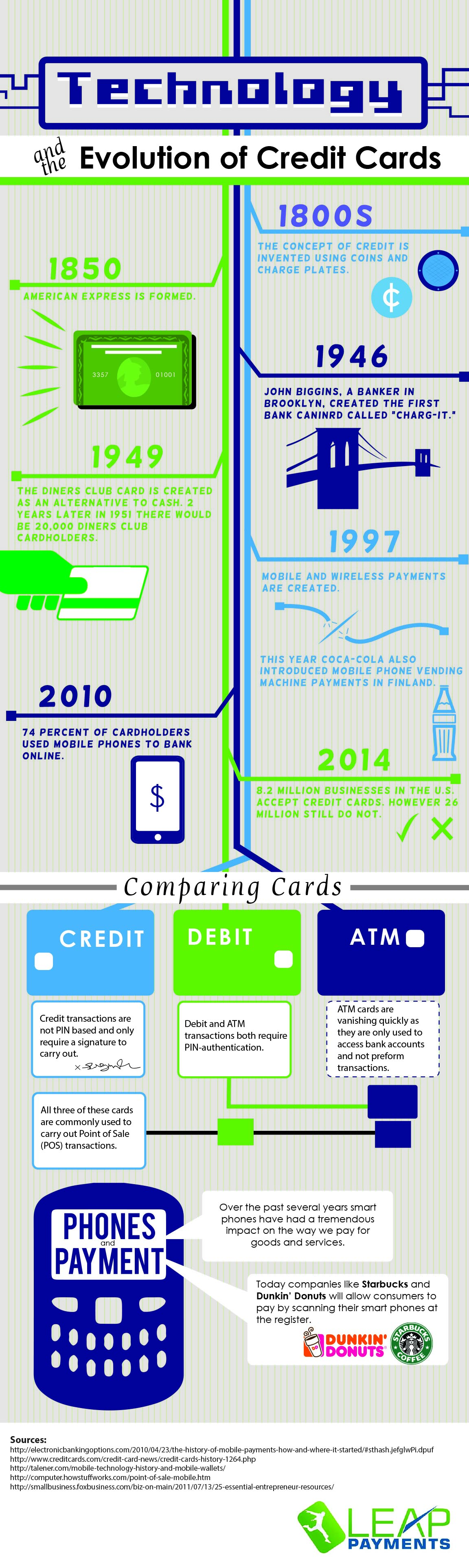 Evolution of Credit Cards | Leap Payments