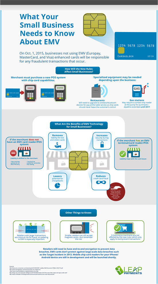 What Your Small Business Needs to Know about EMV | Leap payments