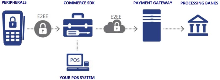 developer POS Integration Components