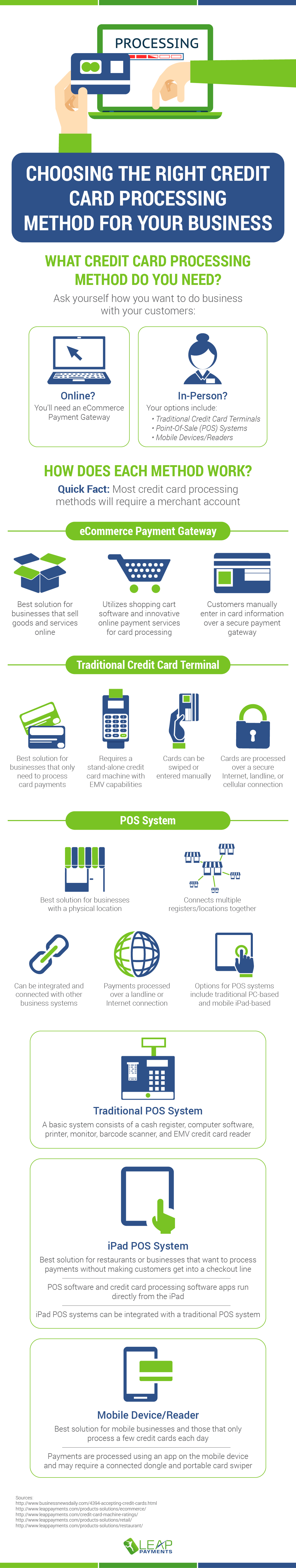 Choosing the right credit card processing method for your business credit card processing method infographic reheart Choice Image