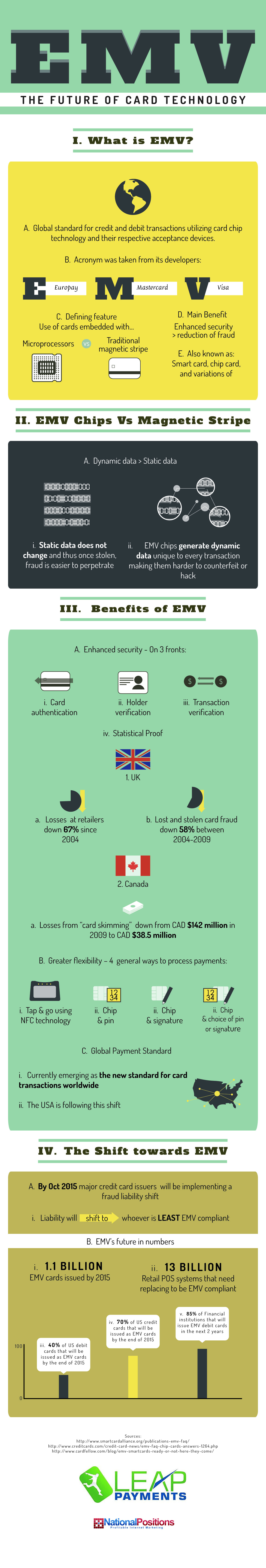 EMV Card Technology